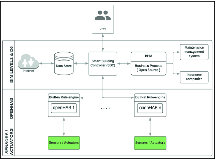 An Open Source Software Architecture for Smart Buildings | SpringerLink