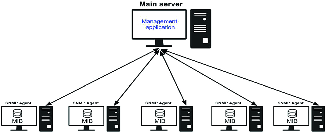 Exploiting SNMP-MIB Data to Detect Network Anomalies Using
