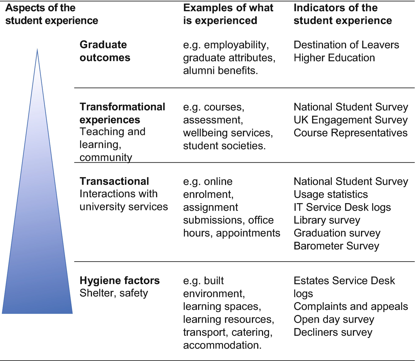 Evaluating the Student Experience: A Critical Review of the Use of