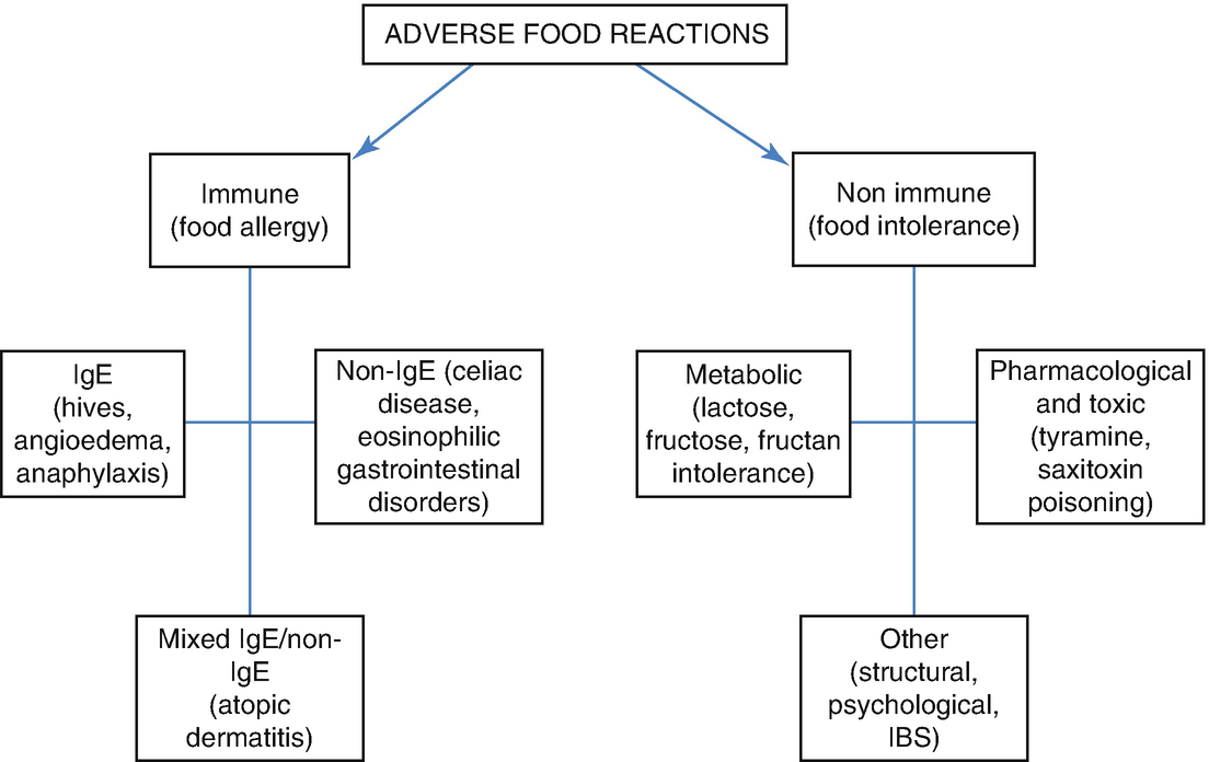 Food Allergies, Food Intolerances, and Carbohydrate