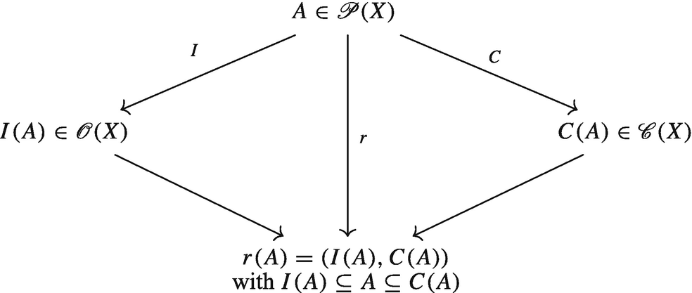 Algebraic Methods for Rough Approximation Spaces by Lattice
