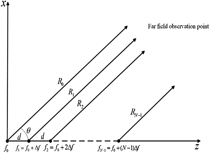 Ambiguity Function Analysis of Frequency Diverse Array Radar