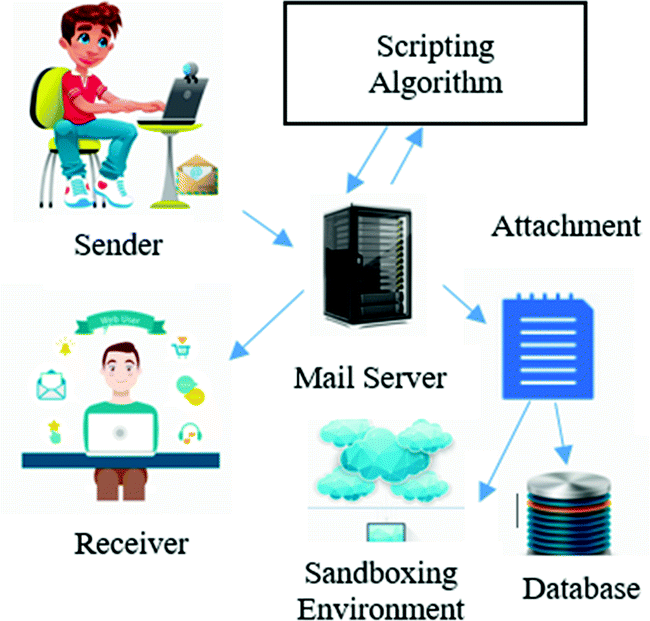 E-Secure: An Automated Behavior Based Malware Detection System for