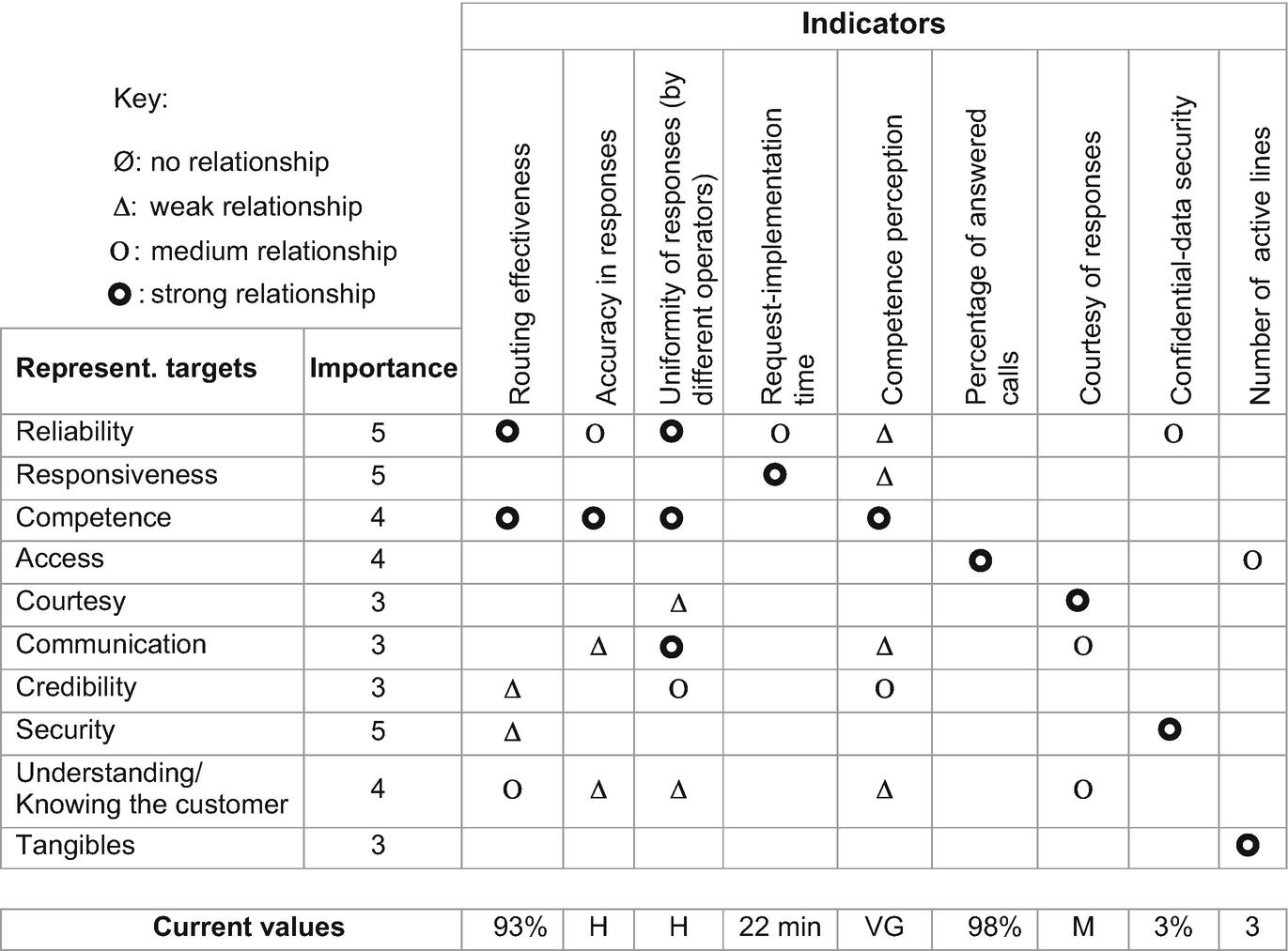 Designing a Performance Measurement System | SpringerLink
