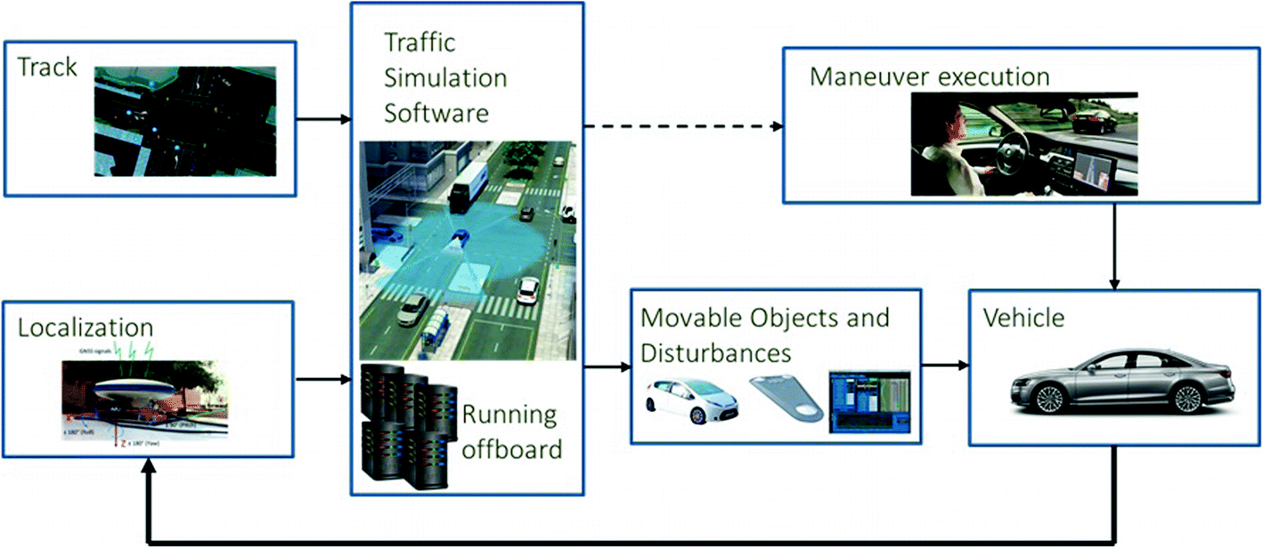 A Multi-layer Autonomous Vehicle and Simulation Validation
