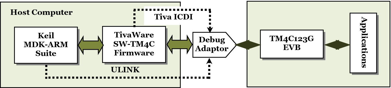 Introduction to Tiva C MCU LaunchPad™—TM4C123G | SpringerLink