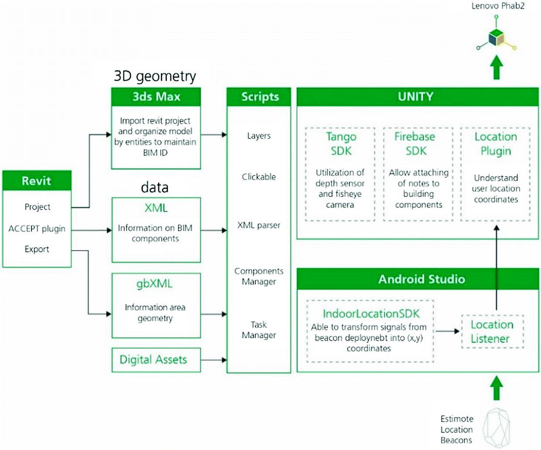 Development of a Digital Platform Based on the Integration