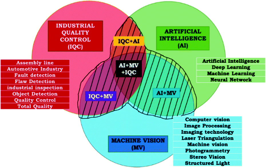 Machine Vision Systems for Industrial Quality Control
