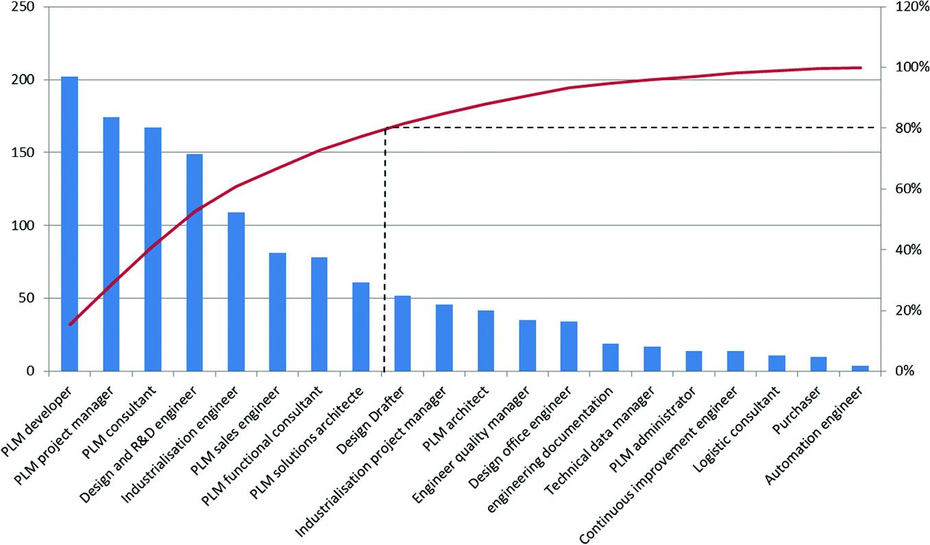 PLM Competencies Analysis Based on Industry Demand