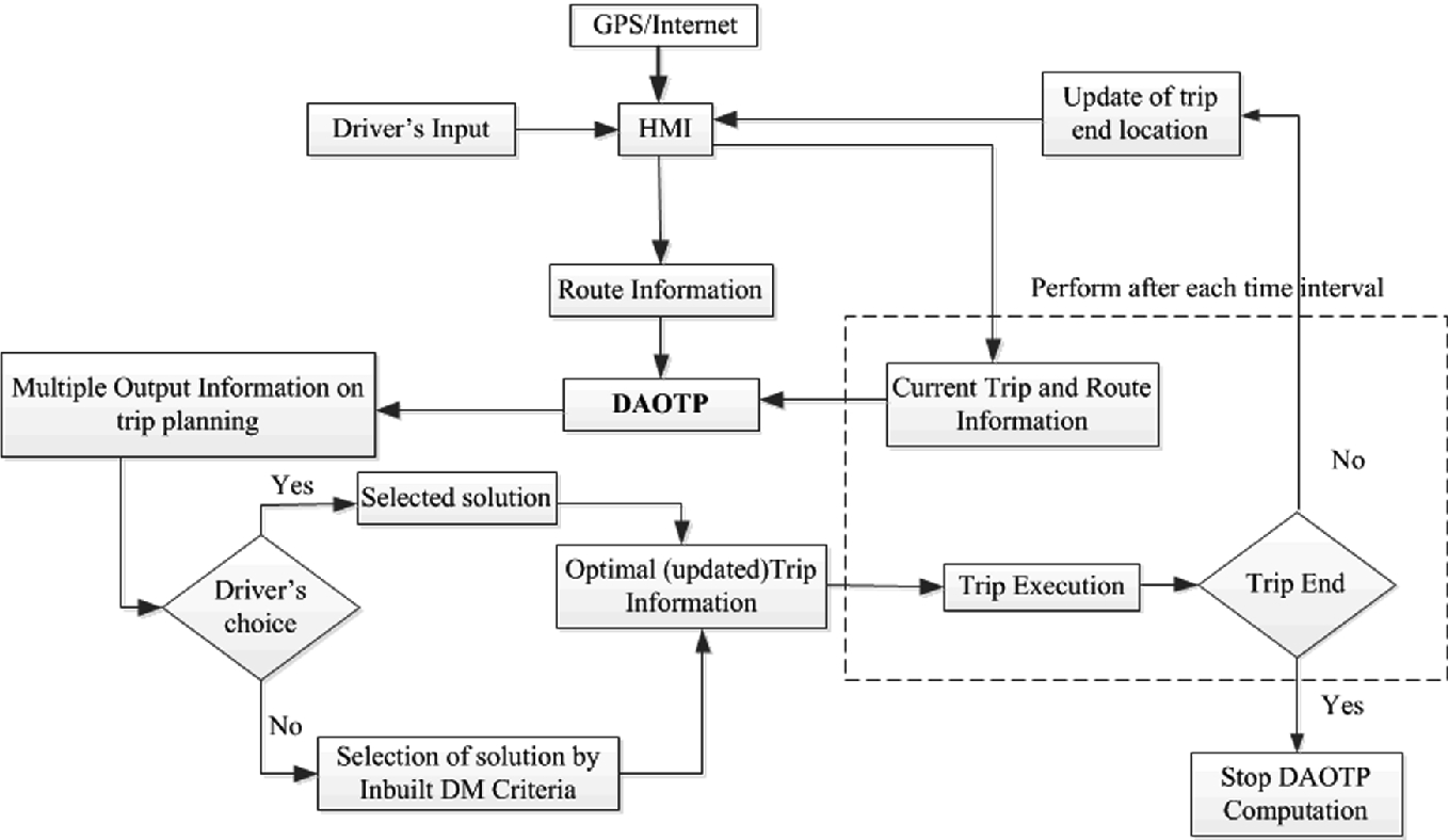 Driving Assistance For Optimal Trip Planning Of Electric Vehicle Installation Wiring Diagram Hyundai Home Automation System Table By Fig 1 Schematic Layout Daotp Architecture