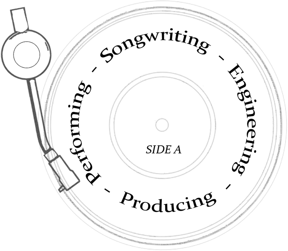 The Creative System Of Commercial Record Production