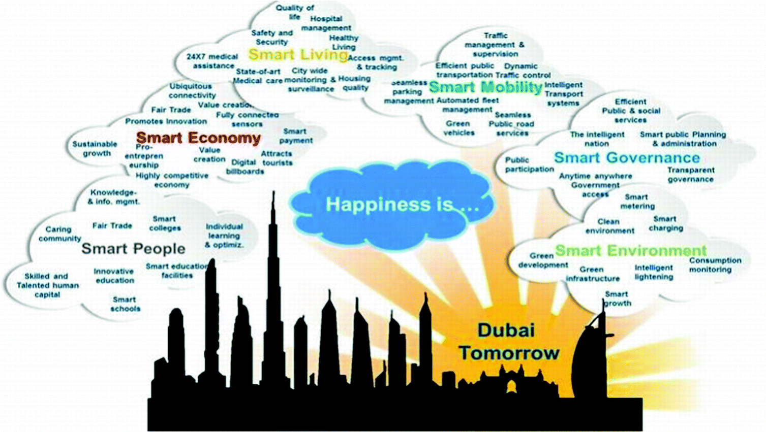 The Value of Intelligent Cybersecurity Strategies for Dubai Smart