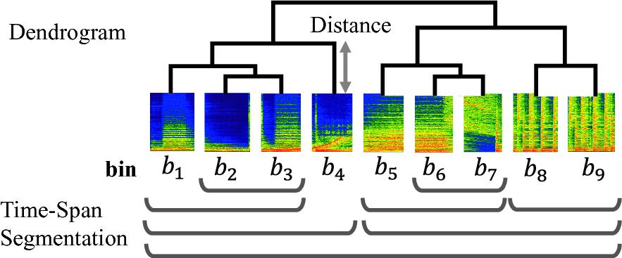 On Hierarchical Clustering of Spectrogram | SpringerLink