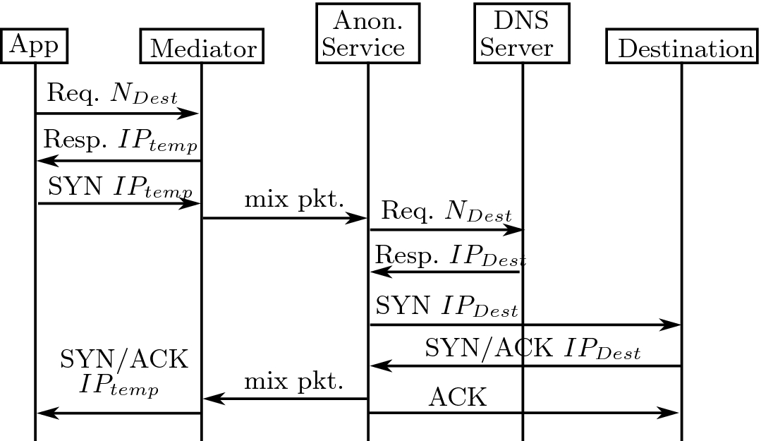 Transparent Low-Latency Network Anonymisation for Mobile Devices