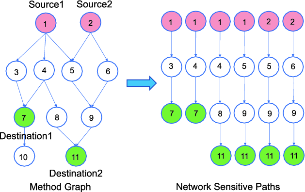 GranDroid: Graph-Based Detection of Malicious Network