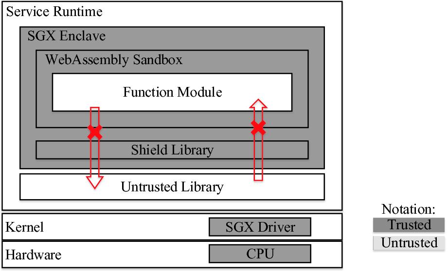 Se-Lambda: Securing Privacy-Sensitive Serverless