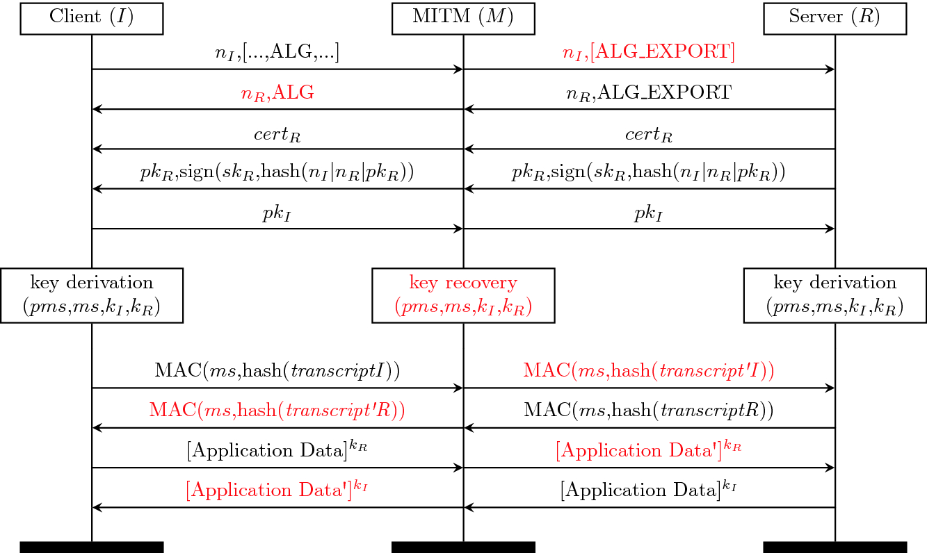 What's in a Downgrade? A Taxonomy of Downgrade Attacks in