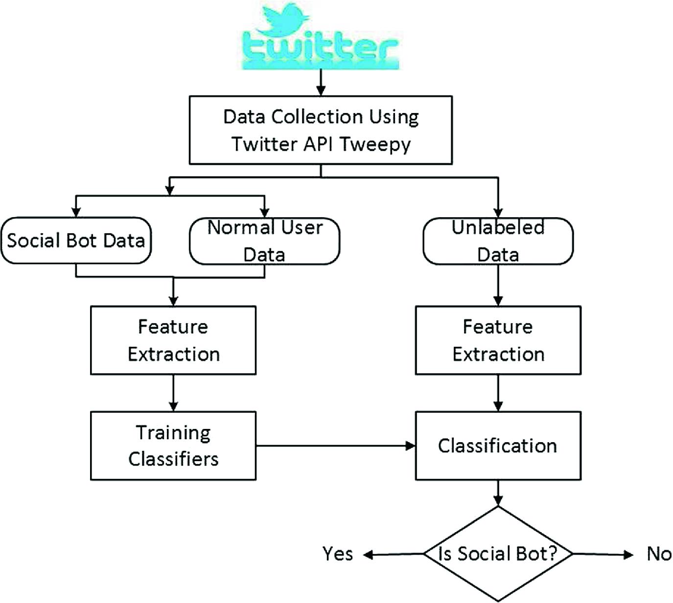 Social Bot Detection Using Tweets Similarity   SpringerLink