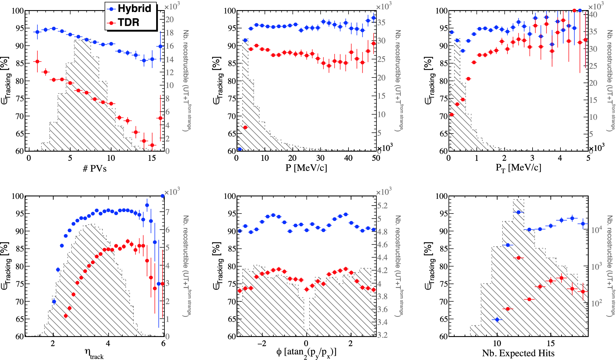 Tracking in LHCb and Stand-Alone Track Reconstruction for