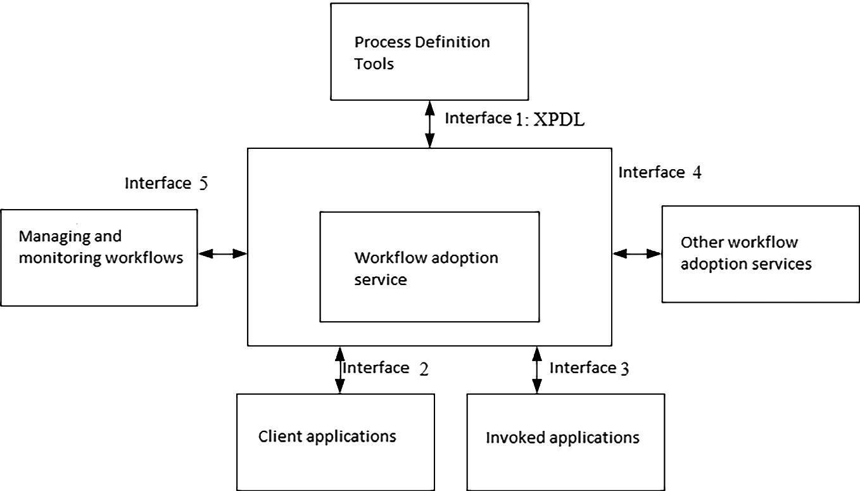 IT Solutions for Business Process Management | SpringerLink