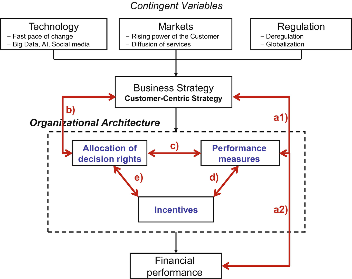 Customer Analytics for Internal Decision-Making and Control