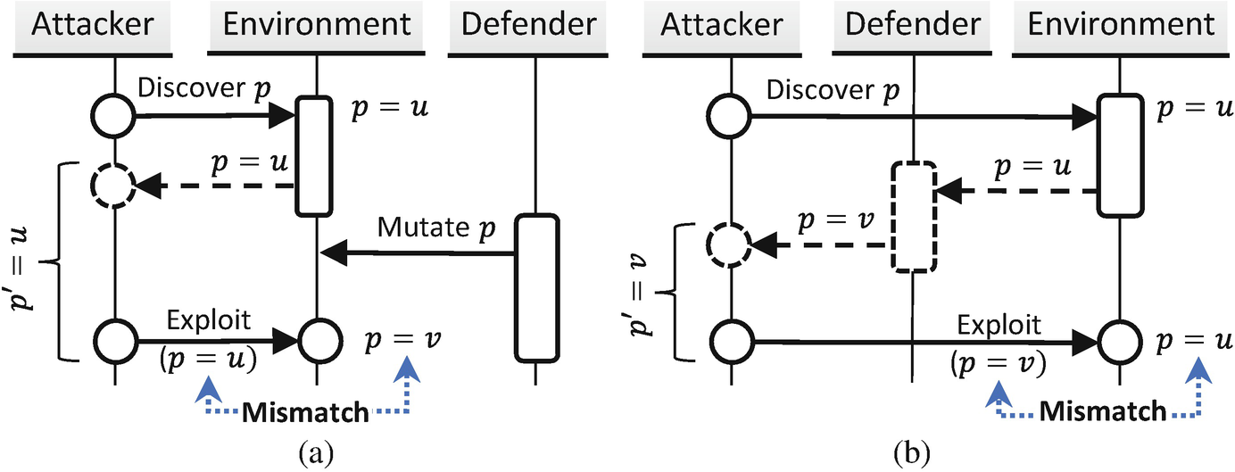 gExtractor: Automated Extraction of Malware Deception Parameters for