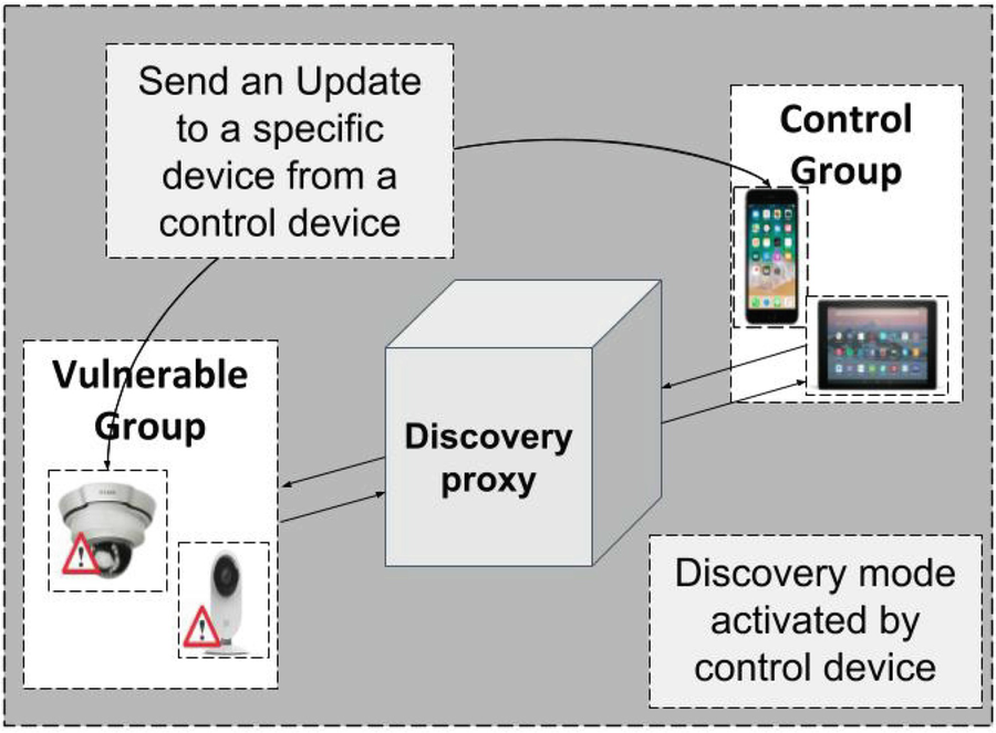 HONEYSCOPE: IoT Device Protection with Deceptive Network Views