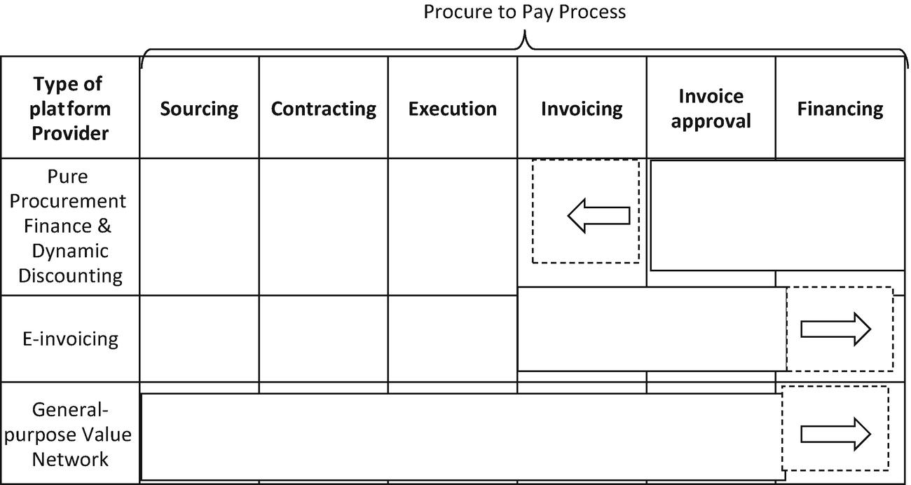 Fintech and Procurement Finance 4 0 | SpringerLink