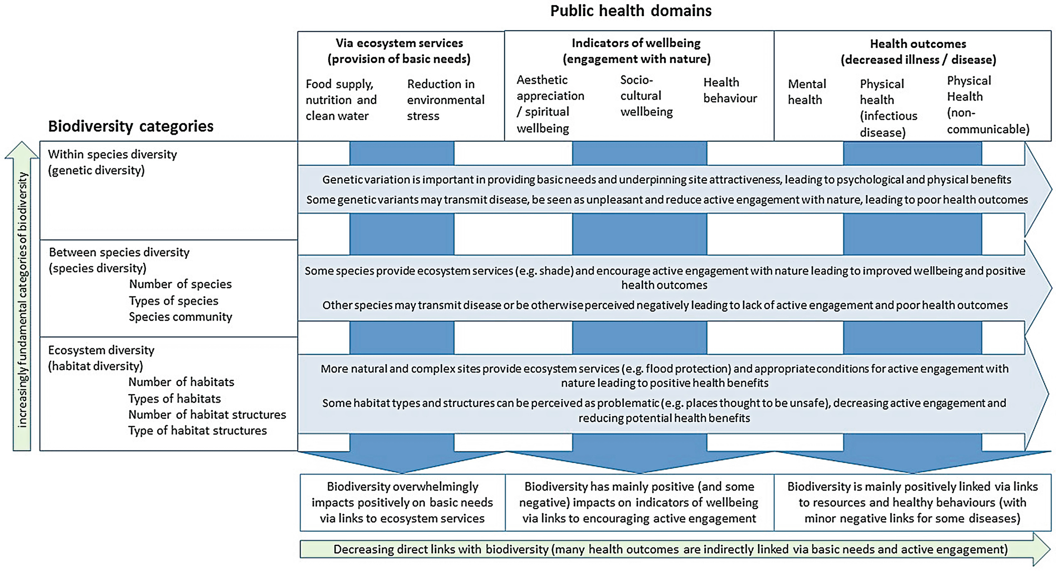 Biodiversity and Health in the Face of Climate Change: Implications