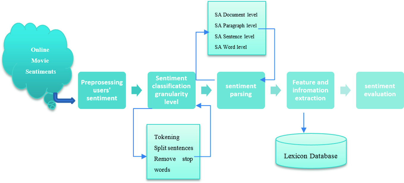 Towards Objective-Dependent Performance Analysis on Online Sentiment