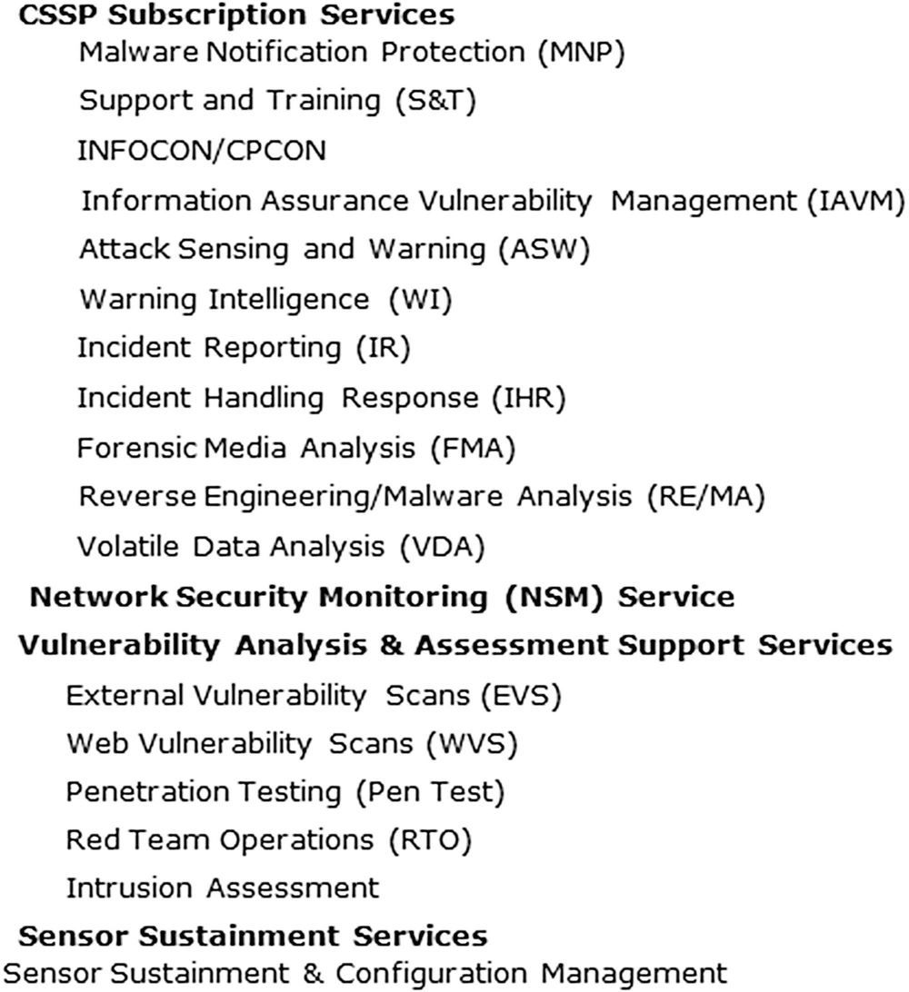 Cyber Defense Analysis and Support | SpringerLink