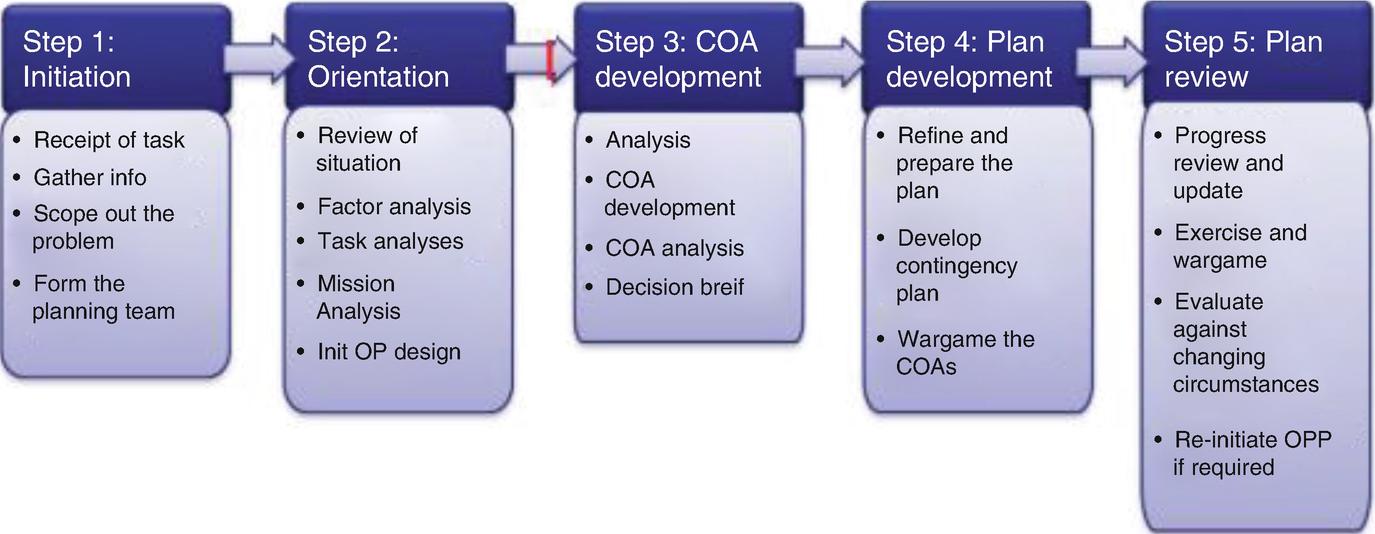 Cyber Operational Planning | SpringerLink