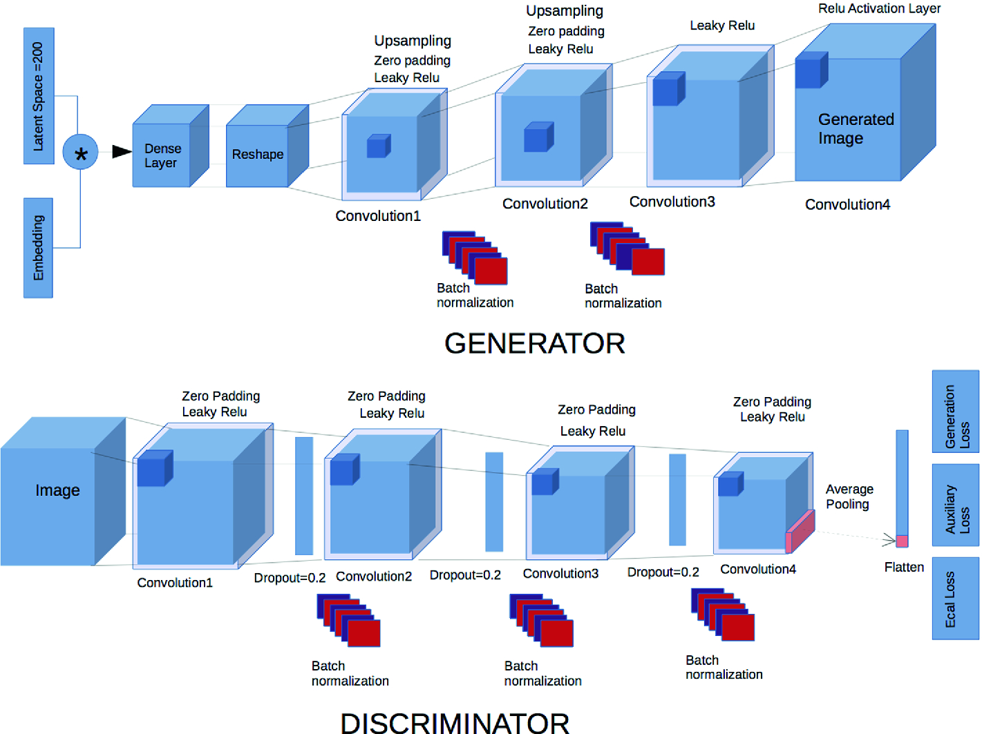 Distributed Training of Generative Adversarial Networks for