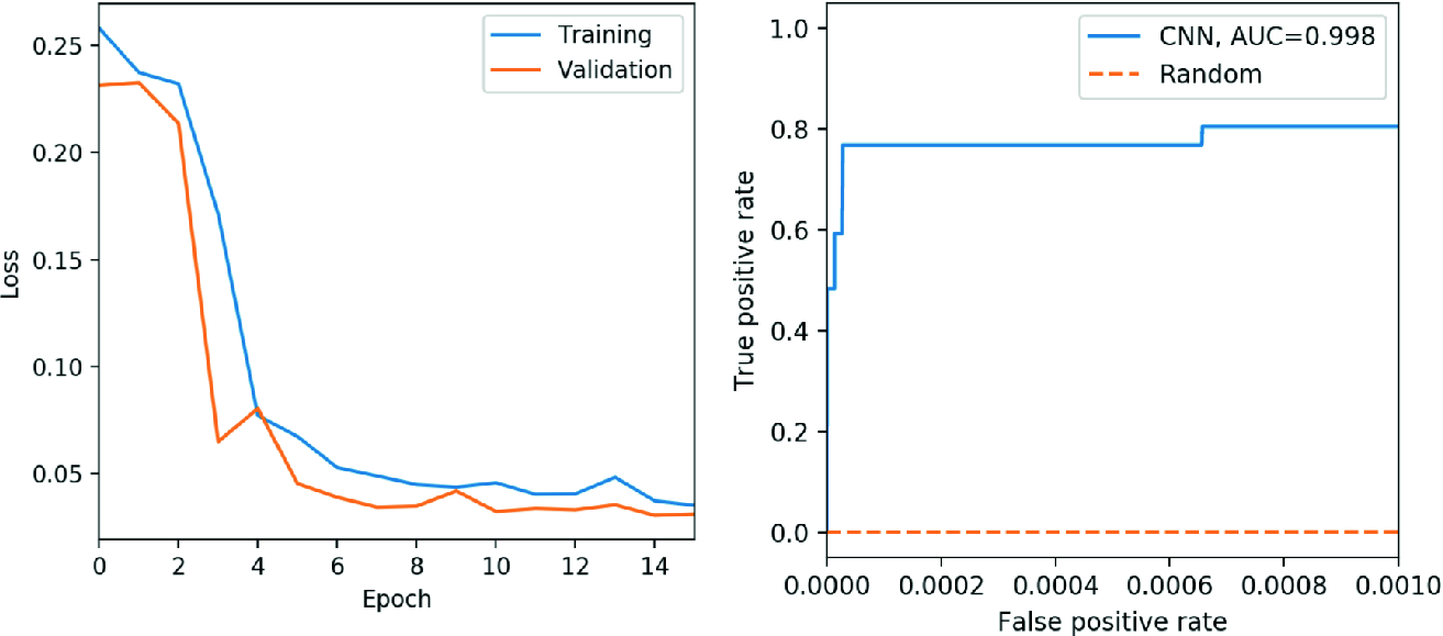 Interactive Distributed Deep Learning with Jupyter Notebooks