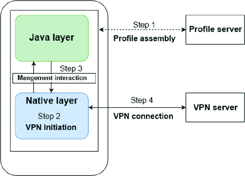 Oh-Pwn-VPN! Security Analysis of OpenVPN-Based Android Apps ...