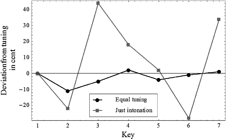 Temperament in Tuning Systems of Southeast Asia and Ancient