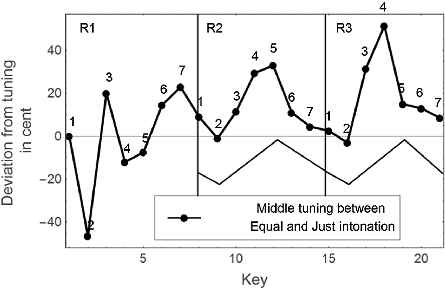 Temperament in Tuning Systems of Southeast Asia and Ancient India