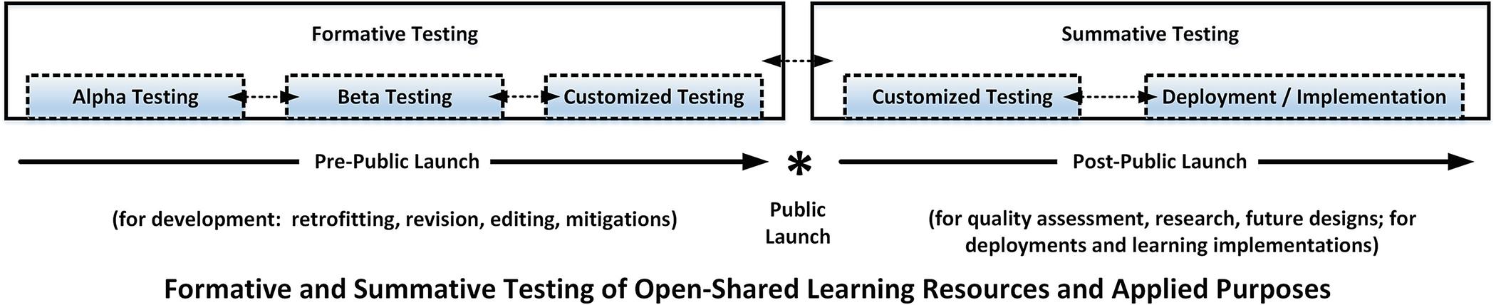 Alpha Testing, Beta Testing, and Customized Testing