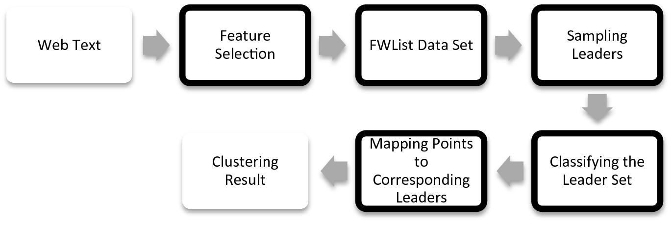 Large Scale Text Categorization Based on Density Statistics