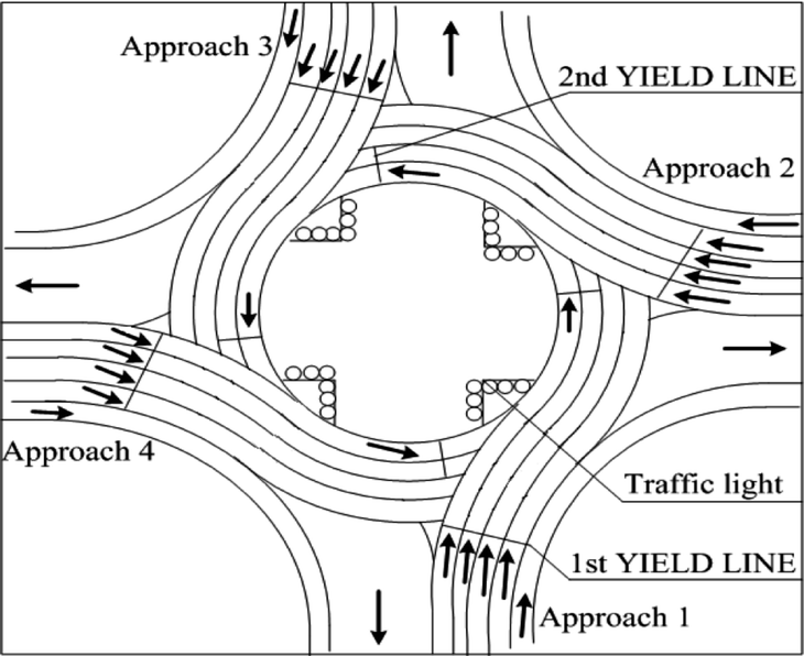 Driving Space Management Diagram