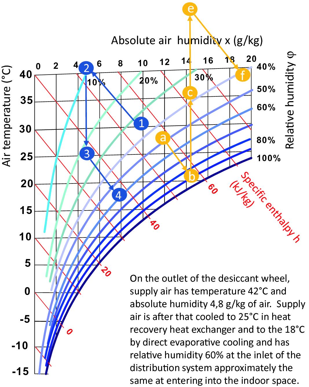 Space Cooling of nZEB | SpringerLink