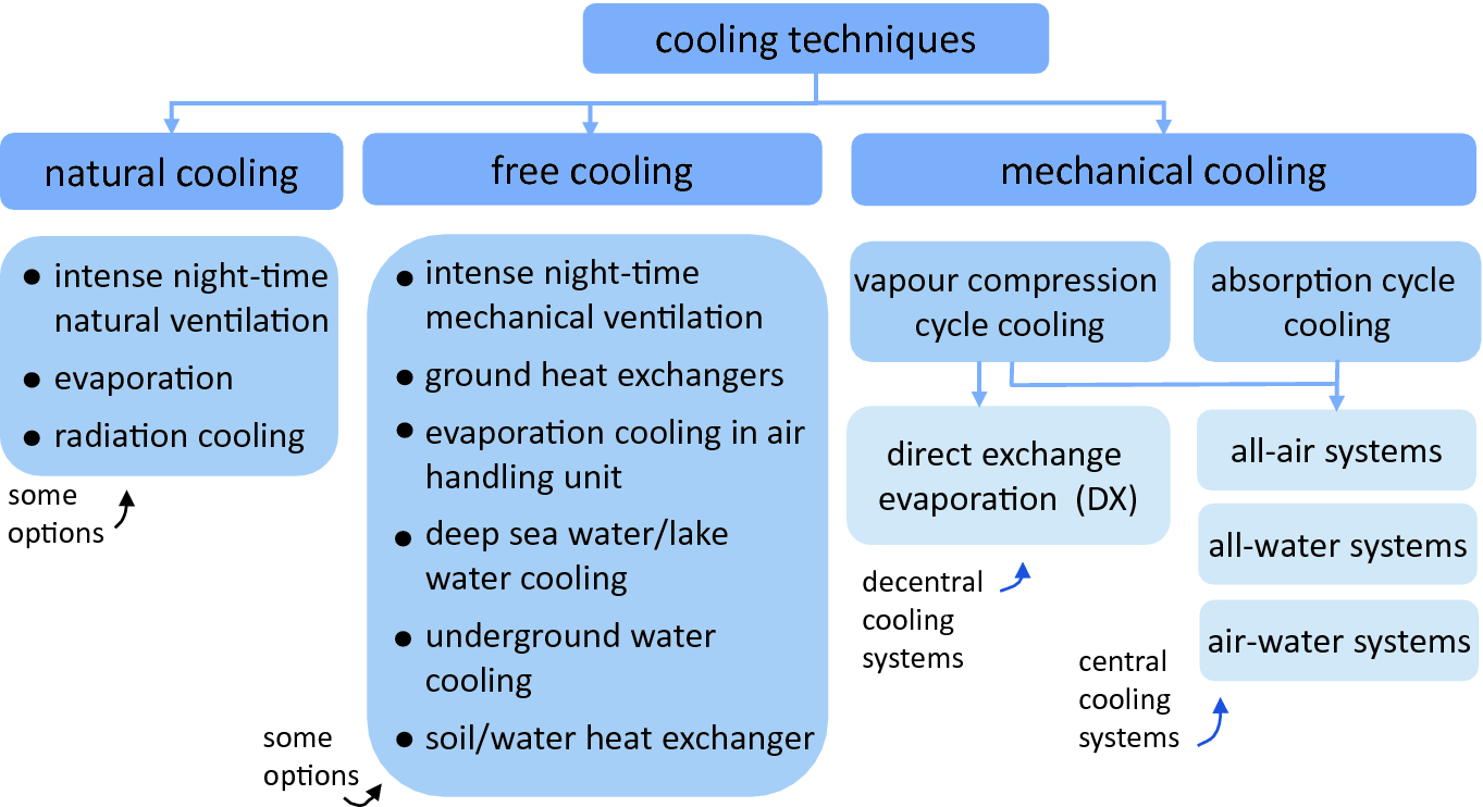 Space Cooling of nZEB | SpringerLink