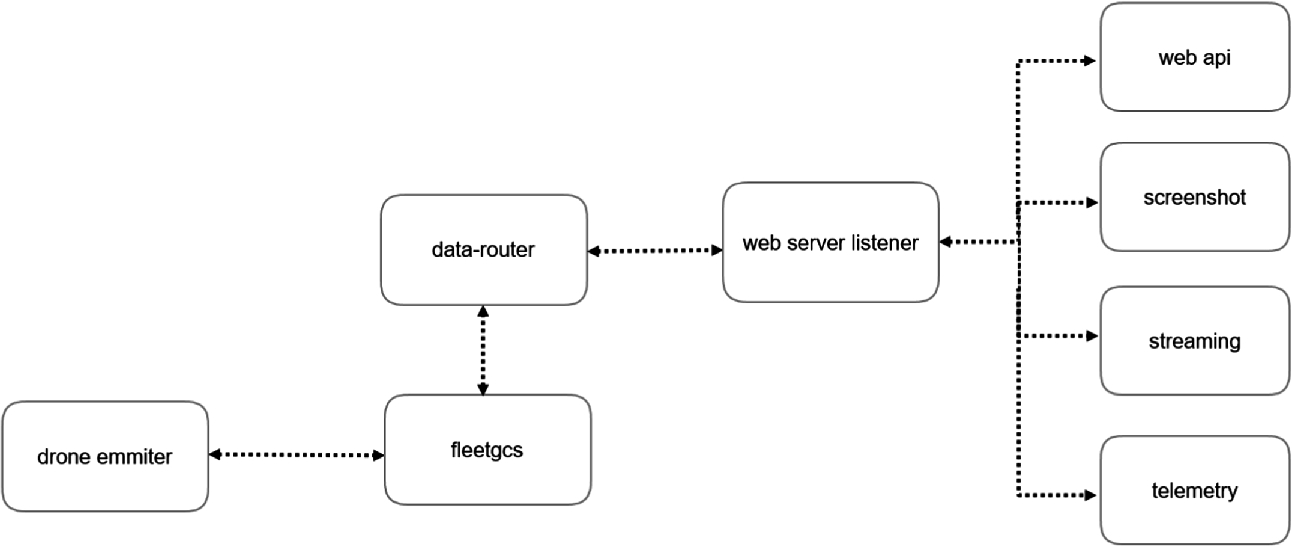 Implementing a System Architecture for Data and Multimedia