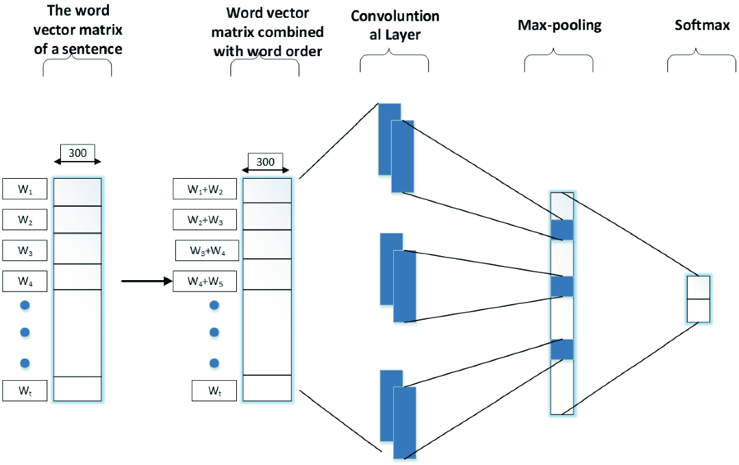 Classification for Social Media Short Text Based on Word Distributed
