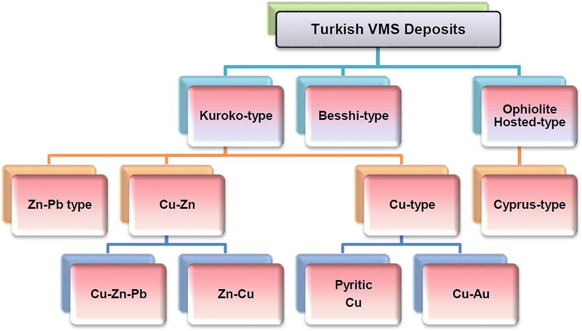 Volcanogenic Massive Sulfide (VMS) Deposits of Turkey | SpringerLink