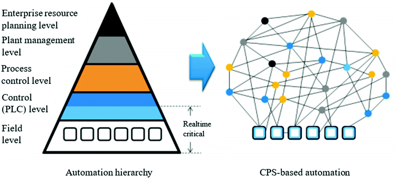 A Six-Layer Digital Twin Architecture for a Manufacturing Cell