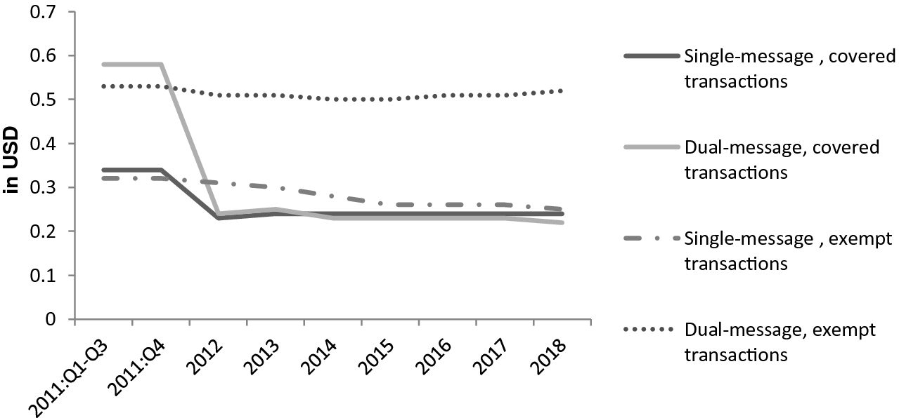 Interchange Fee Reforms in Various Countries | SpringerLink