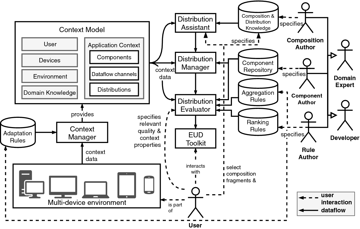 Towards Distribution Options in the End-User Development of Multi