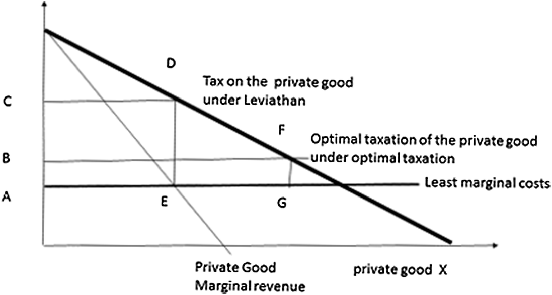 Fiscal Constitutions, Institutional Congruence, and the Organization