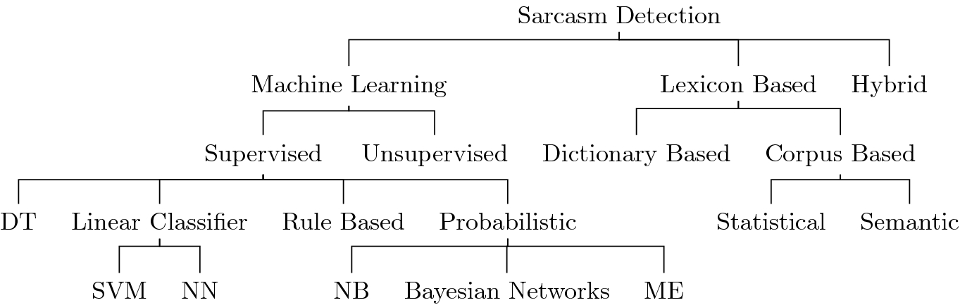 Sarcasm Detection Approaches For English Language Springerlink